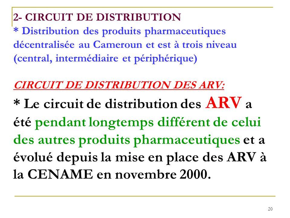 20 2- CIRCUIT DE DISTRIBUTION * Distribution des produits pharmaceutiques décentralisée au Cameroun et est à trois niveau (central, intermédiaire et périphérique) CIRCUIT DE DISTRIBUTION DES ARV: * Le circuit de distribution des ARV a été pendant longtemps différent de celui des autres produits pharmaceutiques et a évolué depuis la mise en place des ARV à la CENAME en novembre 2000.