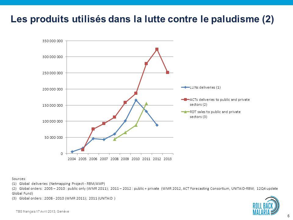 6 TBS français 17 Avril 2013, Genève Les produits utilisés dans la lutte contre le paludisme (2) Sources: (1) Global deliveries (Netmapping Project - RBM/AMP) (2) Global orders: 2005 – 2010 : public only (WMR 2011); 2011 – 2012 : public + private (WMR 2012, ACT Forecasting Consortium, UNITAID-RBM; 12Q4 update Global Fund) (3) Global orders : 2008 - 2010 (WMR 2011); 2011 (UNITAID )