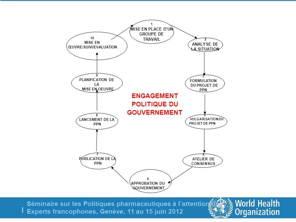 Séminaire sur les Politiques pharmaceutiques à lattention des Experts francophones, Genève, 11 au 15 juin 2012 | PHASES DANS LELABORATION DUNE PPN 7 PUBLICATION DE LA PPN 6 APPROBATION DU GOUVERNEMENT 8 LANCEMENT DE LA PPN 4 VULGARISATION DU PROJET DE PPN 9 PLANIFICATION DE LA MISE EN OEUVRE 10 MISE EN ŒUVRE/SUIVI/EVALUATION 1 MISE EN PLACE DUN GROUPE DE TRAVAIL 2 ANALYSE DE LA SITUATION 3 FORMULATION DU PROJET DE PPN 5 ATELIER DE CONSENSUS ENGAGEMENT POLITIQUE DU GOUVERNEMENT