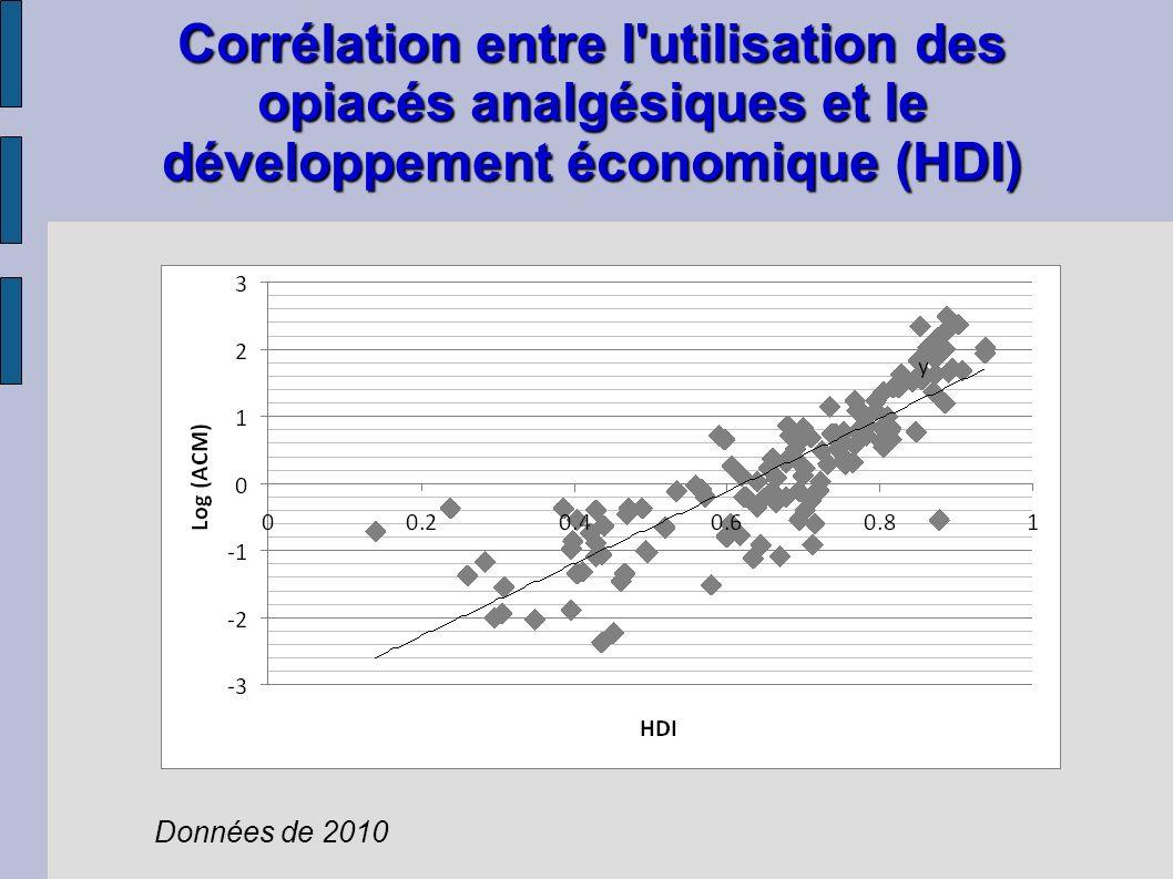 Corrélation entre l'utilisation des opiacés analgésiques et le développement économique (HDI) Données de 2010