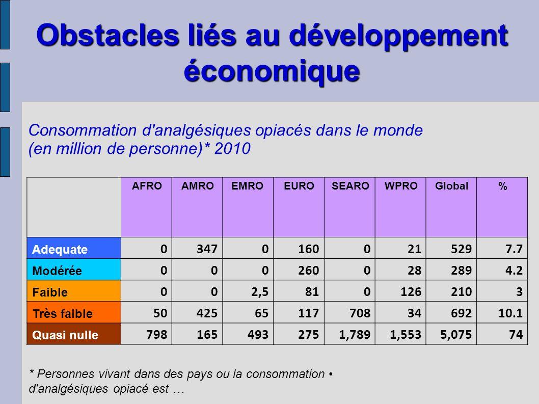 Consommation d'analgésiques opiacés dans le monde (en million de personne)* 2010 * Personnes vivant dans des pays ou la consommation d'analgésiques op