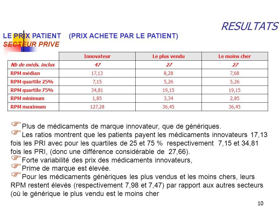 10 RESULTATS Plus de médicaments de marque innovateur, que de génériques. Les ratios montrent que les patients payent les médicaments innovateurs 17,1