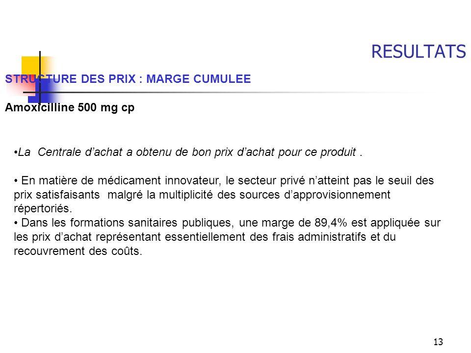 13 RESULTATS STRUCTURE DES PRIX : MARGE CUMULEE Amoxicilline 500 mg cp La Centrale dachat a obtenu de bon prix dachat pour ce produit. En matière de m