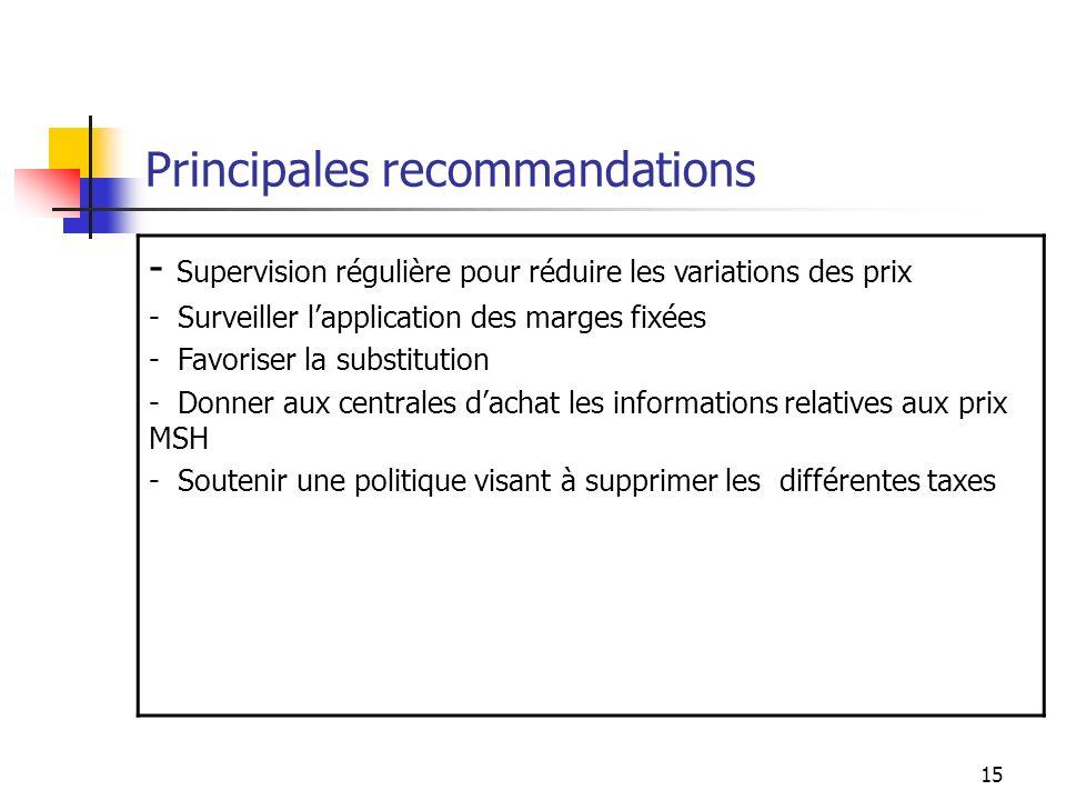 15 Principales recommandations - Supervision régulière pour réduire les variations des prix - Surveiller lapplication des marges fixées - Favoriser la