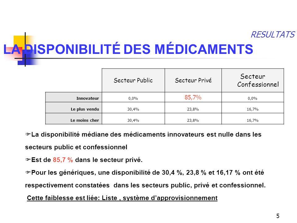5 RESULTATS Secteur PublicSecteur Privé Secteur Confessionnel Innovateur0,0% 85,7% 0,0% Le plus vendu30,4%23,8%16,7% Le moins cher30,4%23,8%16,7% LA D