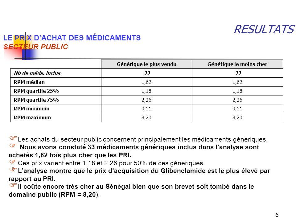 6 RESULTATS LE PRIX DACHAT DES MÉDICAMENTS SECTEUR PUBLIC Générique le plus venduGénétique le moins cher Nb de méds. inclus33 RPM médian1,62 RPM quart