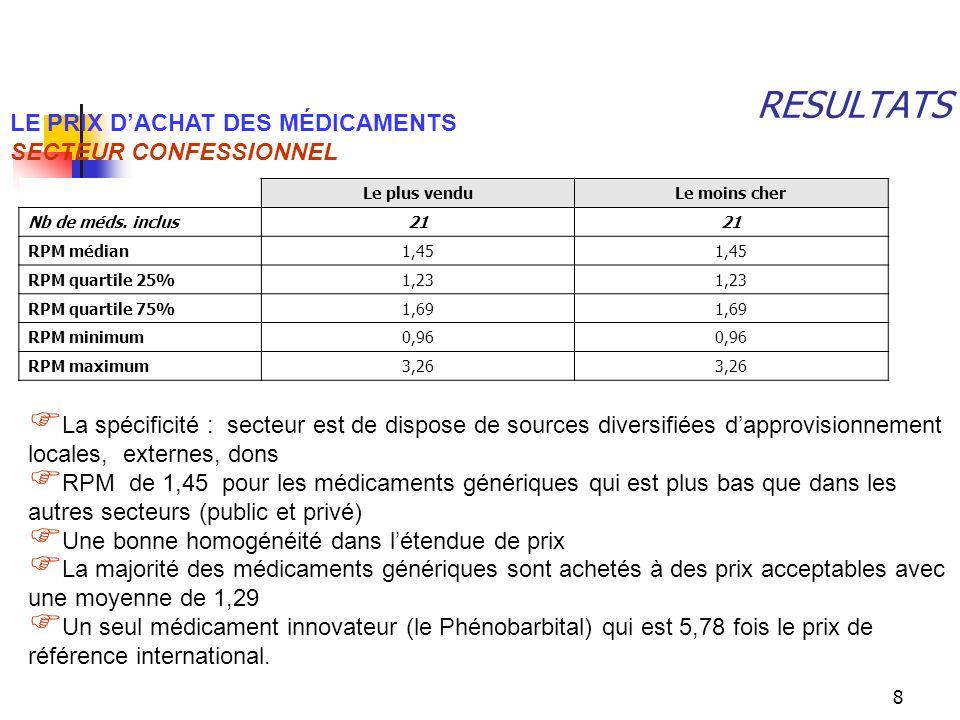 9 RESULTATS LE PRIX PATIENT (PRIX ACHETE PAR LE PATIENT) SECTEUR PUBLIC Les RPM aux patients pour les médicaments génériques sont de 3,58 pour 29 médicaments trouvés dans au moins quatre points de vente.