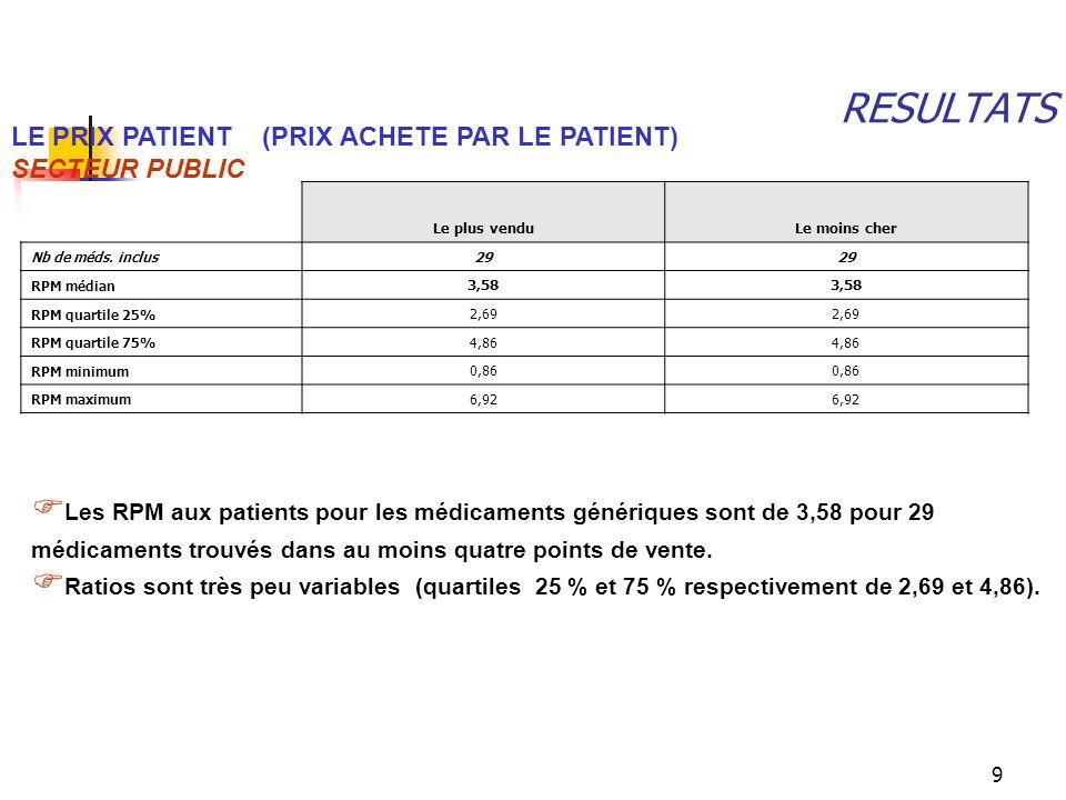 9 RESULTATS LE PRIX PATIENT (PRIX ACHETE PAR LE PATIENT) SECTEUR PUBLIC Les RPM aux patients pour les médicaments génériques sont de 3,58 pour 29 médi