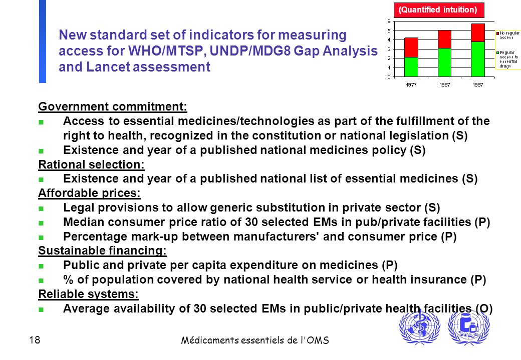 18 Médicaments essentiels de l'OMS New standard set of indicators for measuring access for WHO/MTSP, UNDP/MDG8 Gap Analysis and Lancet assessment Gove