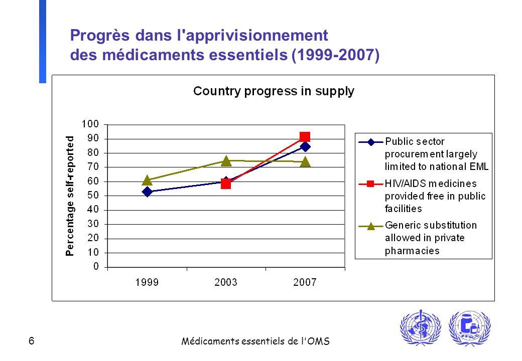 6 Médicaments essentiels de l'OMS Progrès dans l'apprivisionnement des médicaments essentiels (1999-2007)