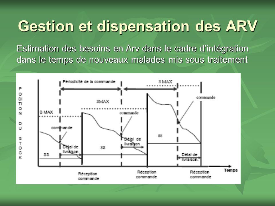 Gestion et dispensation des ARV Estimation des besoins en Arv dans le cadre dintégration dans le temps de nouveaux malades mis sous traitement