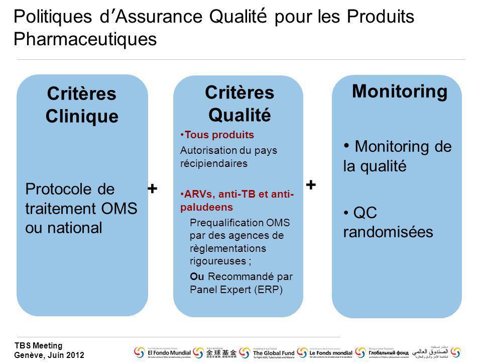 TBS Meeting Genève, Juin 2012 Politiques d Assurance Qualit é pour les Produits Pharmaceutiques Critères Clinique Protocole de traitement OMS ou natio