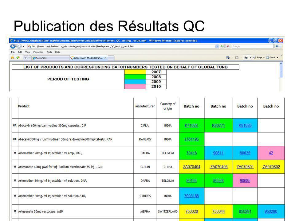 TBS Meeting Genève, Juin 2012 Publication des Résultats QC