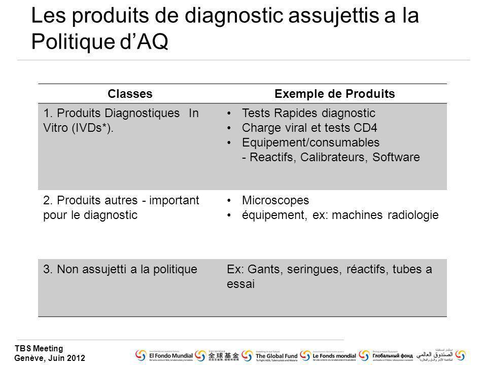 TBS Meeting Genève, Juin 2012 Les produits de diagnostic assujettis a la Politique dAQ ClassesExemple de Produits 1. Produits Diagnostiques In Vitro (