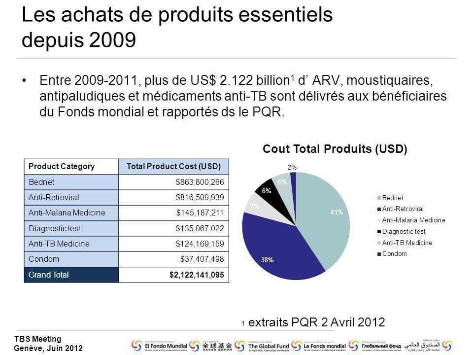 TBS Meeting Genève, Juin 2012 Les achats de produits essentiels depuis 2009 Entre 2009-2011, plus de US$ 2.122 billion 1 d ARV, moustiquaires, antipal