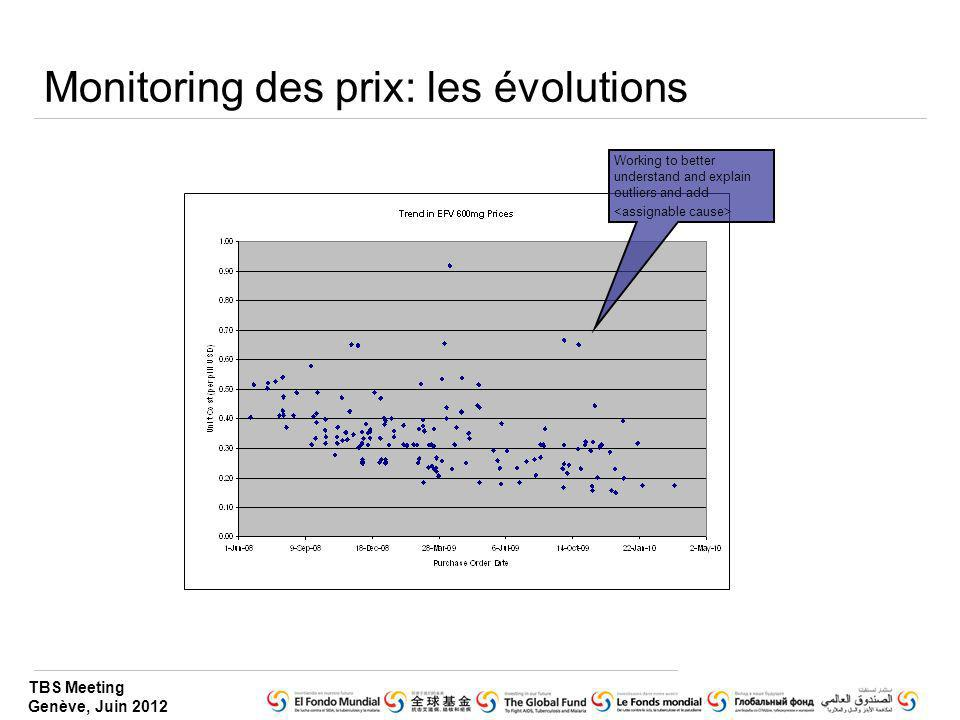 TBS Meeting Genève, Juin 2012 Monitoring des prix: les évolutions Working to better understand and explain outliers and add
