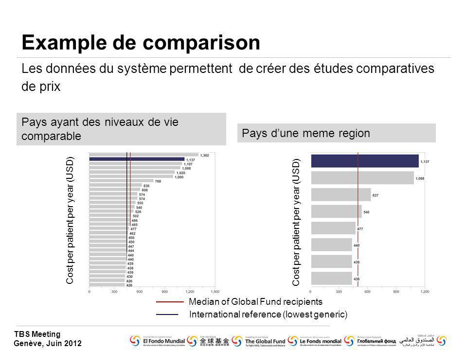 TBS Meeting Genève, Juin 2012 Example de comparison Les données du système permettent de créer des études comparatives de prix Pays ayant des niveaux