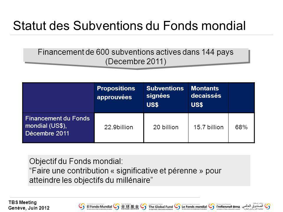 TBS Meeting Genève, Juin 2012 Statut des Subventions du Fonds mondial Propositions approuvées Subventions signées US$ Montants decaissés US$ Financeme
