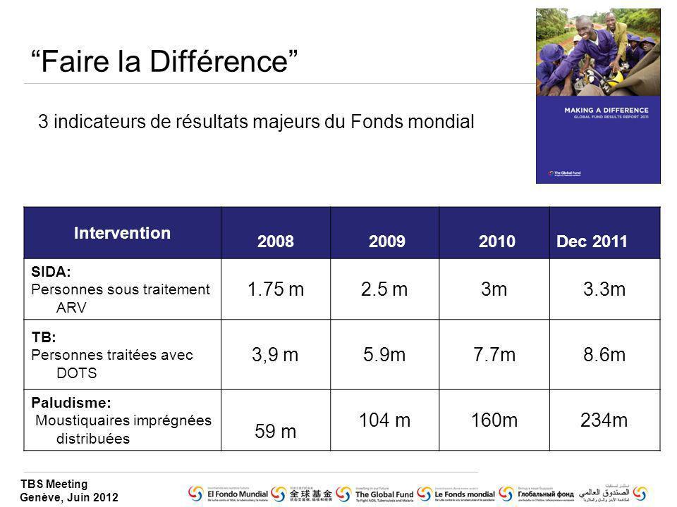 TBS Meeting Genève, Juin 2012 Faire la Différence Intervention 2008 2009 2010Dec 2011 SIDA: Personnes sous traitement ARV 1.75 m2.5 m3m3.3m TB: Person
