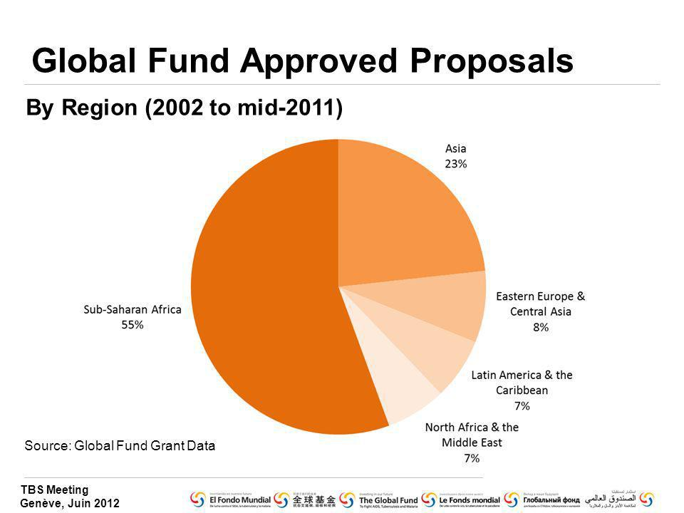 TBS Meeting Genève, Juin 2012 Global Fund Approved Proposals By Region (2002 to mid-2011) Source: Global Fund Grant Data