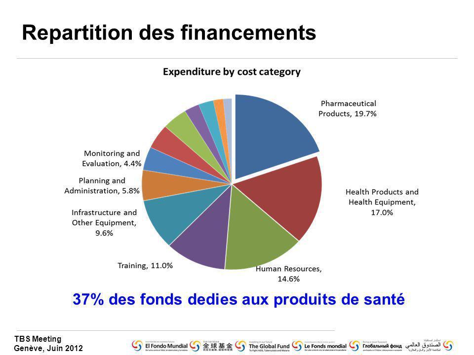 TBS Meeting Genève, Juin 2012 Repartition des financements 37% des fonds dedies aux produits de santé