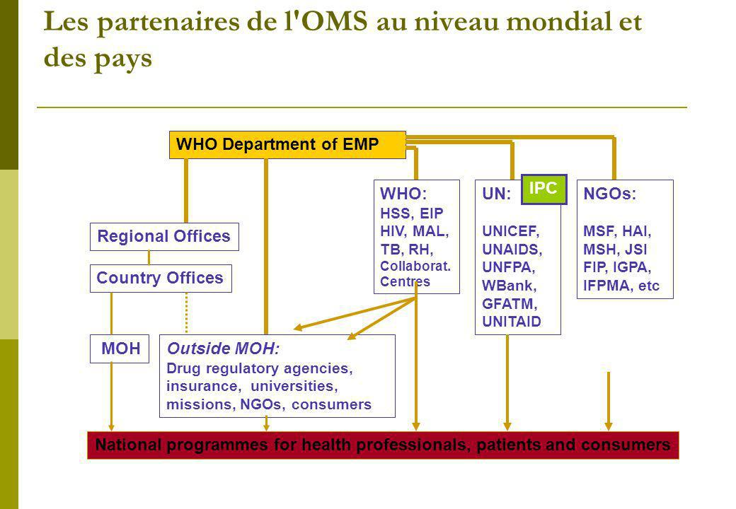 Les partenaires de l'OMS au niveau mondial et des pays MOHOutside MOH: Drug regulatory agencies, insurance, universities, missions, NGOs, consumers Re