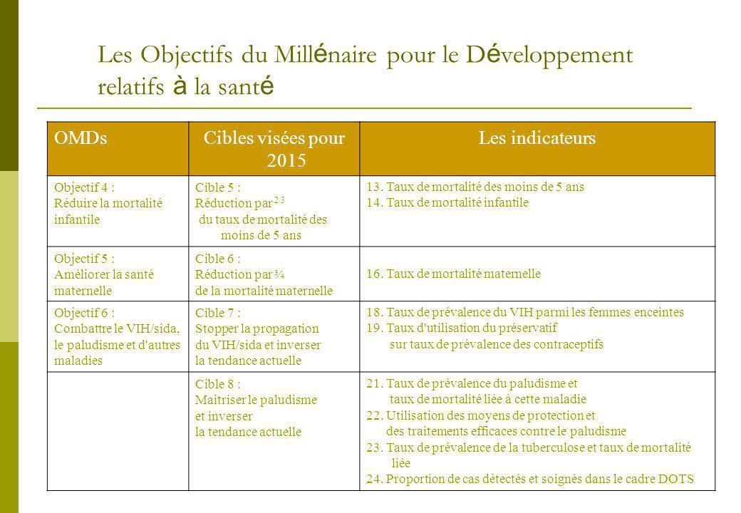 Les Objectifs du Mill é naire pour le D é veloppement relatifs à la sant é OMDsCibles visées pour 2015 Les indicateurs Objectif 4 : Réduire la mortalité infantile Cible 5 : Réduction par 2/3 du taux de mortalité des moins de 5 ans 13.