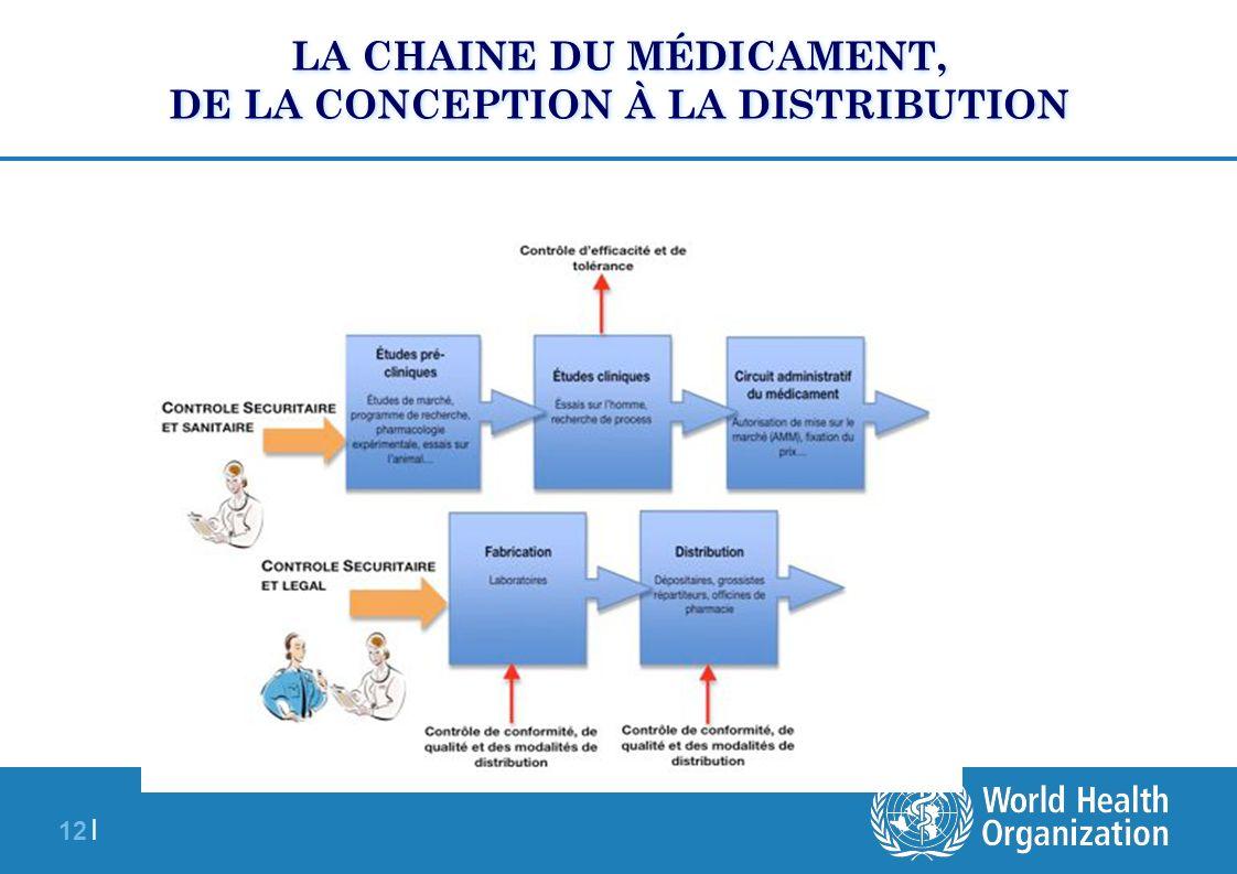 12 | LA CHAINE DU MÉDICAMENT, DE LA CONCEPTION À LA DISTRIBUTION