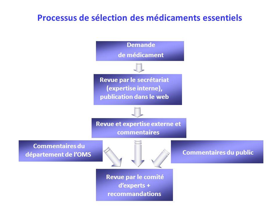 Processus de sélection des médicaments essentiels Demande de médicament Revue par le secrétariat (expertise interne), publication dans le web Revue et