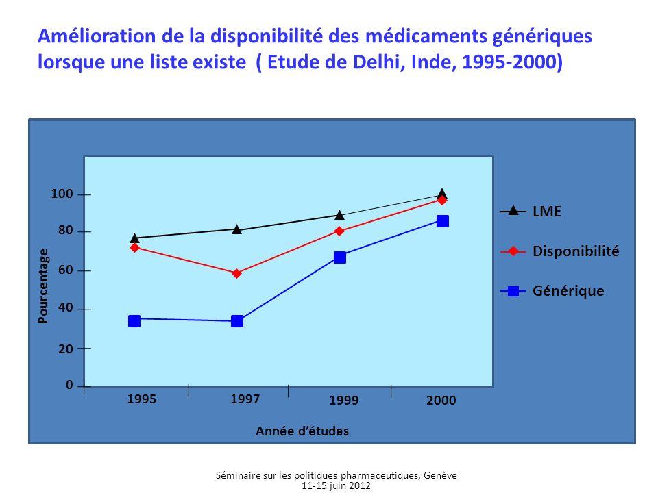 LME Disponibilité Générique 100 80 60 40 20 0 19951997 19992000 Année détudes Pourcentage Amélioration de la disponibilité des médicaments génériques