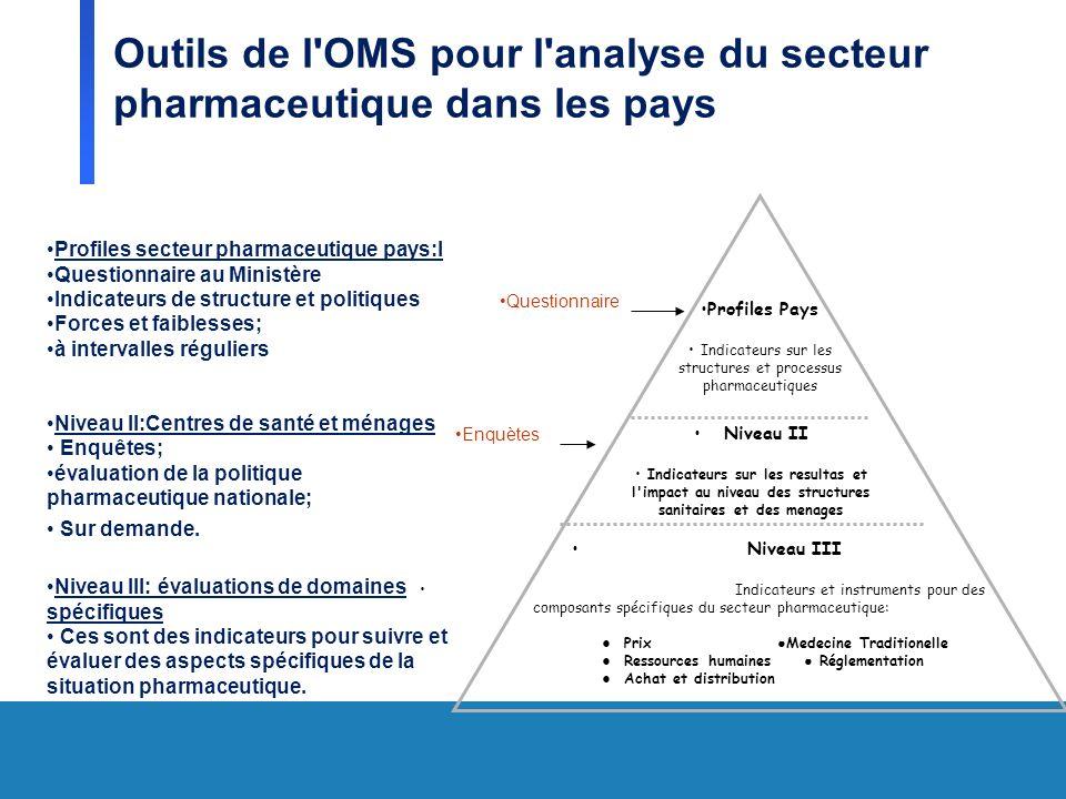 Outils de l'OMS pour l'analyse du secteur pharmaceutique dans les pays Niveau III Indicateurs et instruments pour des composants spécifiques du secteu