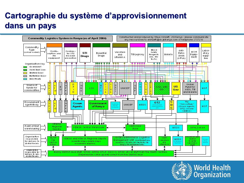 Cartographie du système dapprovisionnement dans un pays