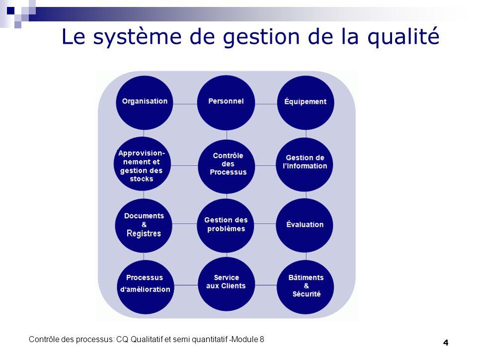 Contrôle des processus: CQ Qualitatif et semi quantitatif -Module 8 4 Le système de gestion de la qualité
