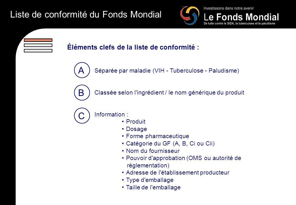 Liste de conformité du Fonds Mondial Éléments clefs de la liste de conformité : Séparée par maladie (VIH - Tuberculose - Paludisme) Classée selon l ingrédient / le nom générique du produit Information : Produit Dosage Forme pharmaceutique Catégorie du GF (A, B, Ci ou Cii) Nom du fournisseur Pouvoir d approbation (OMS ou autorité de réglementation) Adresse de l établissement producteur Type d emballage Taille de l emballage A B C