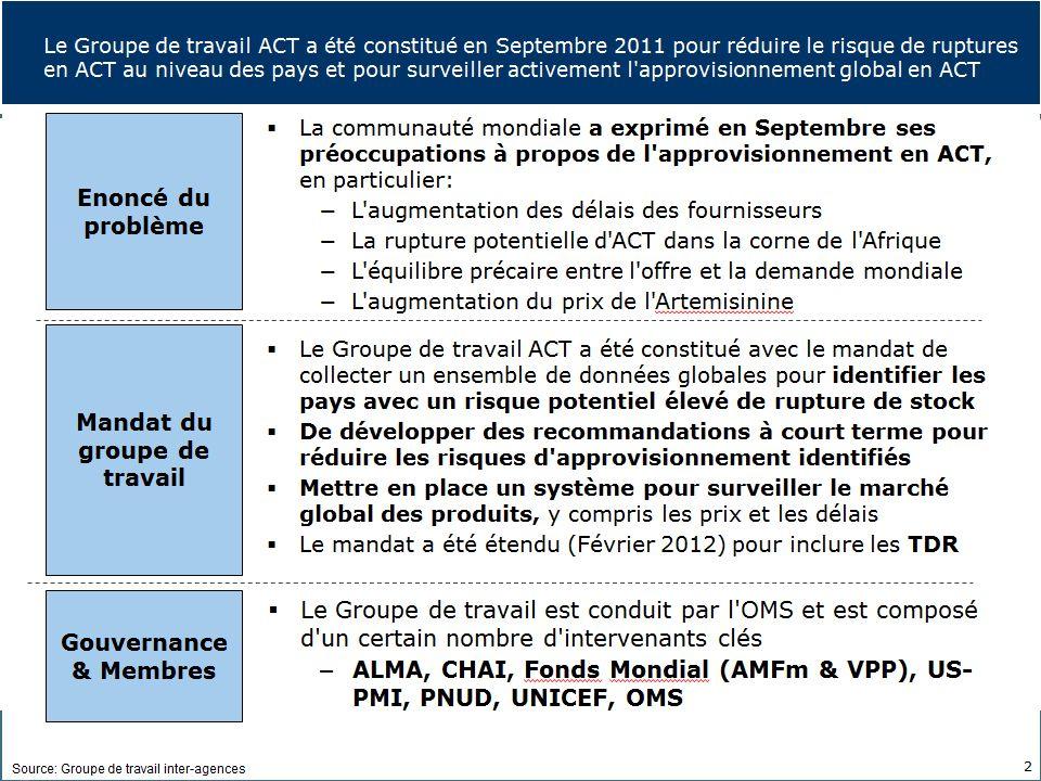 11 Global Malaria Programme OMS/UNICEF Séminaire sur les Politiques Pharmaceutiques | 13 juin 2012
