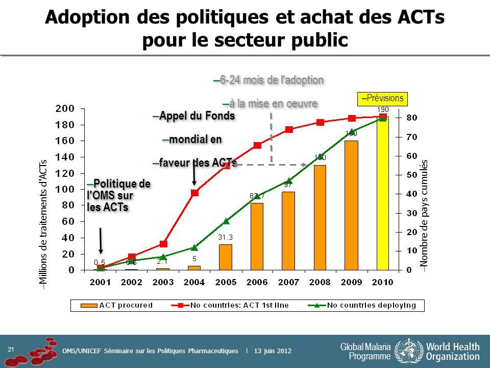 21 Global Malaria Programme OMS/UNICEF Séminaire sur les Politiques Pharmaceutiques | 13 juin 2012 – 6-24 mois de l adoption – à la mise en oeuvre – 6-24 mois de l adoption – à la mise en oeuvre – Millions de traitements d ACTs – Nombre de pays cumulés – Politique de l OMS sur les ACTs – Appel du Fonds – mondial en – faveur des ACTs – Appel du Fonds – mondial en – faveur des ACTs Adoption des politiques et achat des ACTs pour le secteur public – Prévisions