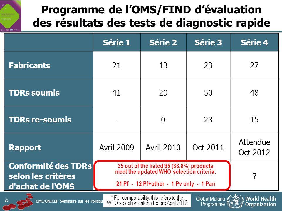 23 Global Malaria Programme OMS/UNICEF Séminaire sur les Politiques Pharmaceutiques | 13 juin 2012 Programme de lOMS/FIND dévaluation des résultats des tests de diagnostic rapide Série 1Série 2Série 3Série 4 Fabricants21132327 TDRs soumis41295048 TDRs re-soumis-02315 RapportAvril 2009Avril 2010Oct 2011 Attendue Oct 2012 Conformité des TDRs selon les critères d achat de l OMS 15 (36,6%) 11 (37,9%) 20 (40%)* .