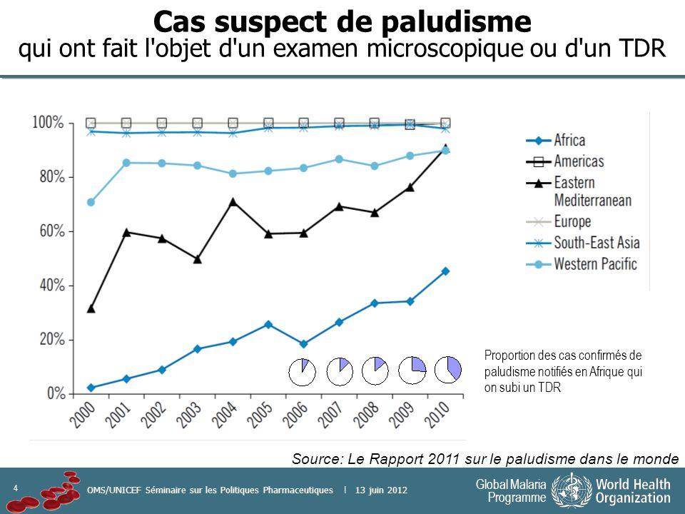 4 Global Malaria Programme OMS/UNICEF Séminaire sur les Politiques Pharmaceutiques | 13 juin 2012 Cas suspect de paludisme qui ont fait l objet d un examen microscopique ou d un TDR Source: Le Rapport 2011 sur le paludisme dans le monde Proportion des cas confirmés de paludisme notifiés en Afrique qui on subi un TDR