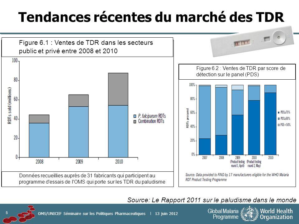 5 Global Malaria Programme OMS/UNICEF Séminaire sur les Politiques Pharmaceutiques | 13 juin 2012 Tendances récentes du marché des TDR Source: Le Rapport 2011 sur le paludisme dans le monde Figure 6.1 : Ventes de TDR dans les secteurs public et privé entre 2008 et 2010 Figure 6.2 : Ventes de TDR par score de détection sur le panel (PDS) Données recueillies auprès de 31 fabricants qui participent au programme d essais de l OMS qui porte sur les TDR du paludisme