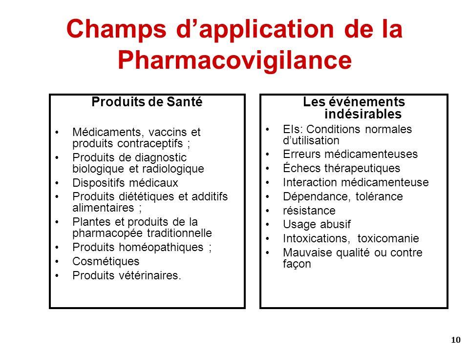 10 Champs dapplication de la Pharmacovigilance Produits de Santé Médicaments, vaccins et produits contraceptifs ; Produits de diagnostic biologique et