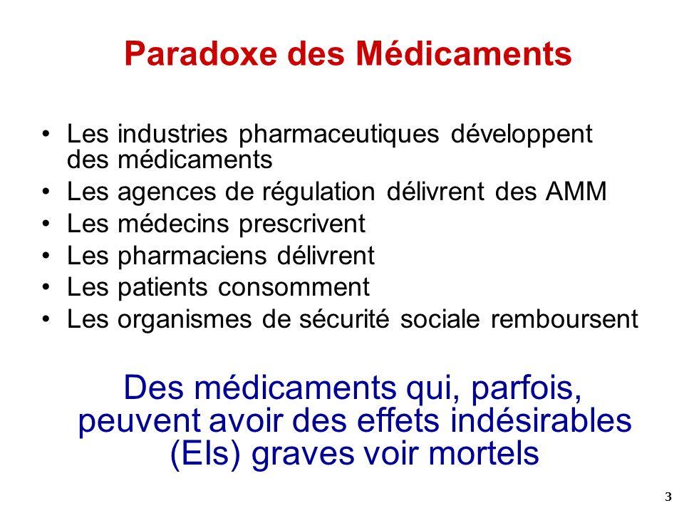 3 Paradoxe des Médicaments Les industries pharmaceutiques développent des médicaments Les agences de régulation délivrent des AMM Les médecins prescri