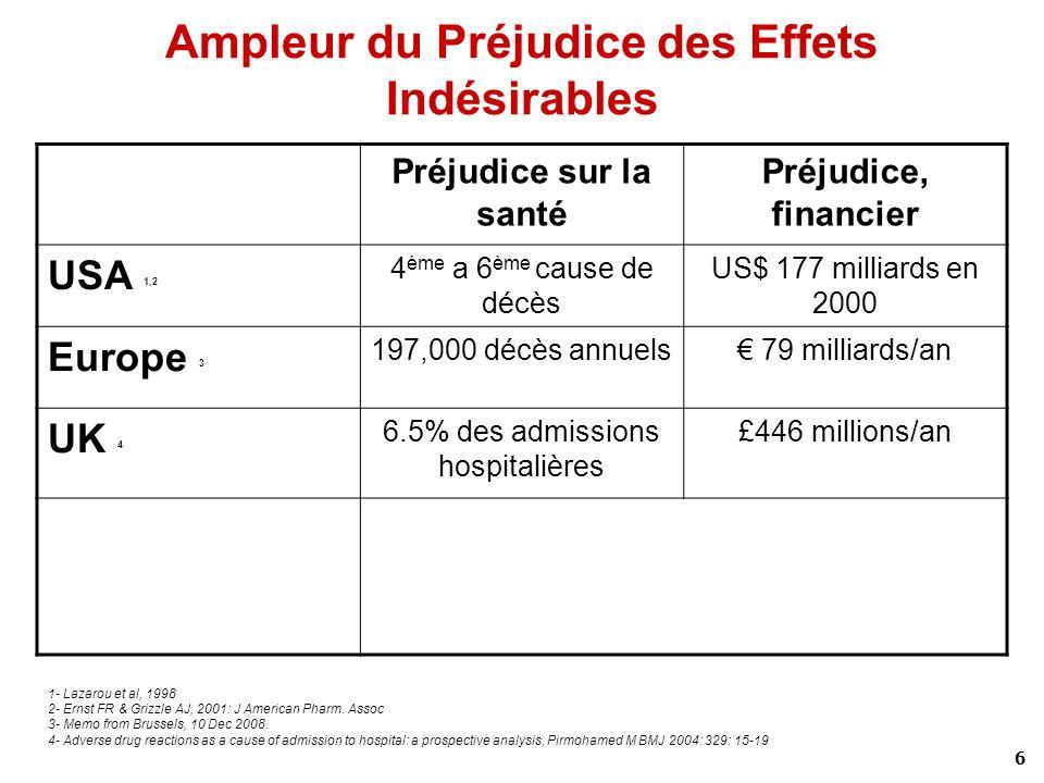 6 Ampleur du Préjudice des Effets Indésirables Préjudice sur la santé Préjudice, financier USA 1,2 4 ème a 6 ème cause de décès US$ 177 milliards en 2