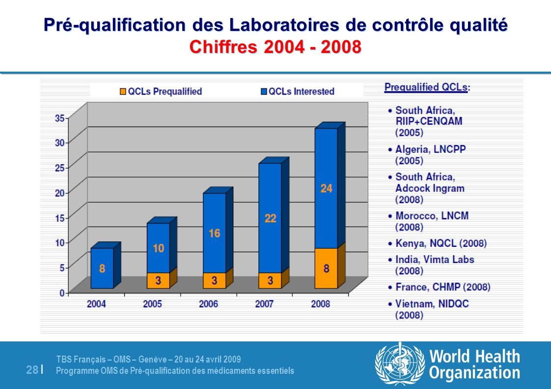 TBS Français – OMS – Genève – 20 au 24 avril 2009 Programme OMS de Pré-qualification des médicaments essentiels 28 | Pré-qualification des Laboratoire