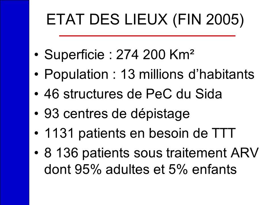 ETAT DES LIEUX (FIN 2005) Superficie : 274 200 Km² Population : 13 millions dhabitants 46 structures de PeC du Sida 93 centres de dépistage 1131 patie