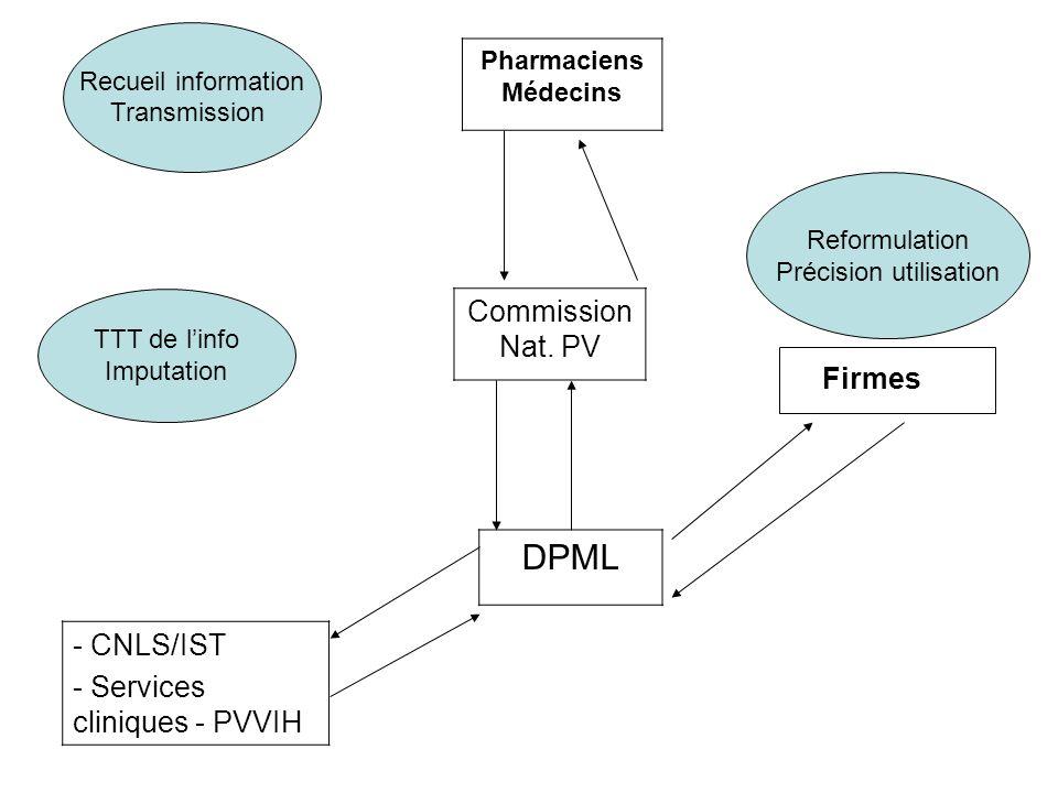 Reformulation Précision utilisation Pharmaciens Médecins Recueil information Transmission Commission Nat. PV DPML - CNLS/IST - Services cliniques - PV