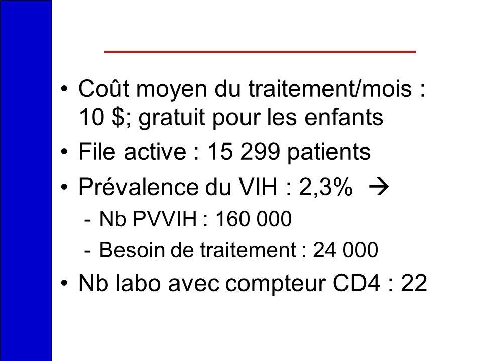 Coût moyen du traitement/mois : 10 $; gratuit pour les enfants File active : 15 299 patients Prévalence du VIH : 2,3% -Nb PVVIH : 160 000 -Besoin de t