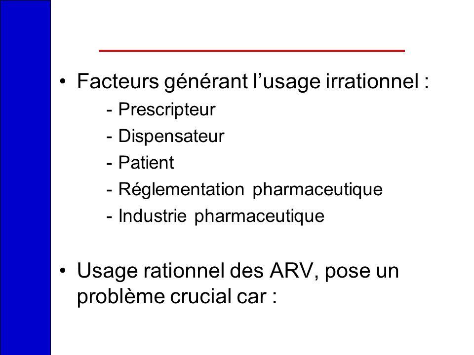 Facteurs générant lusage irrationnel : -Prescripteur -Dispensateur -Patient -Réglementation pharmaceutique -Industrie pharmaceutique Usage rationnel d