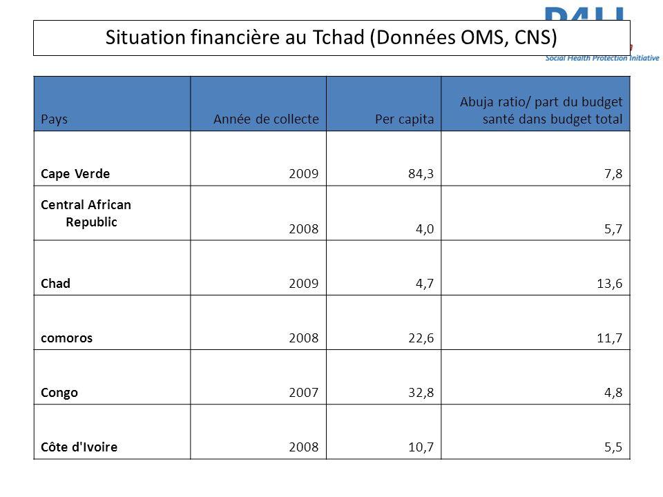 Situation financière au Tchad (Données OMS, CNS) PaysAnnée de collectePer capita Abuja ratio/ part du budget santé dans budget total Cape Verde200984,