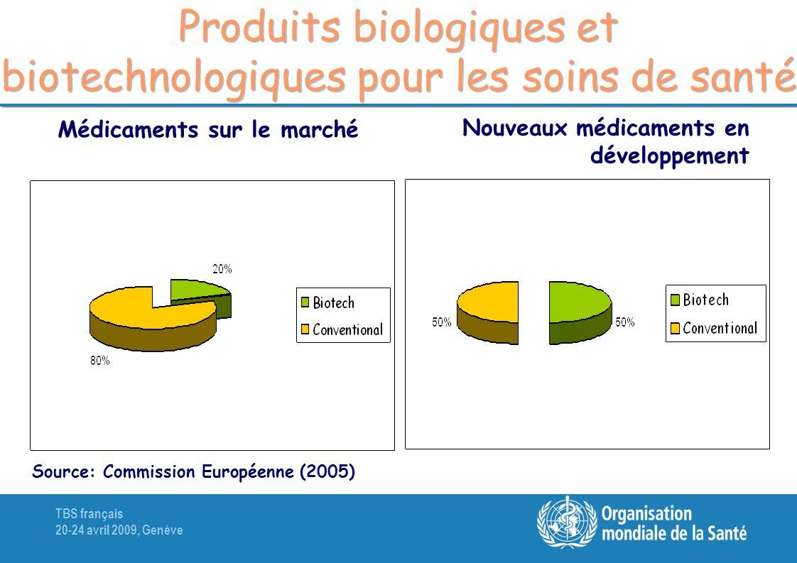TBS français 20-24 avril 2009, Genève Produits biologiques et biotechnologiques pour les soins de santé Médicaments sur le marché Nouveaux médicaments en développement Source: Commission Européenne (2005)