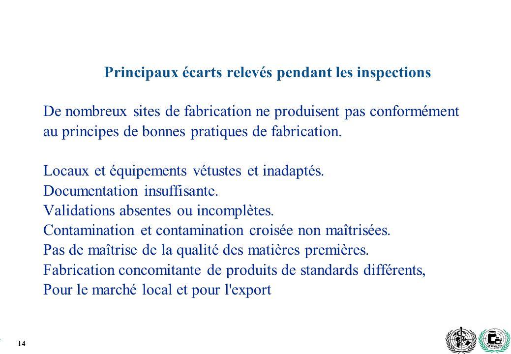 14 Principaux écarts relevés pendant les inspections De nombreux sites de fabrication ne produisent pas conformément au principes de bonnes pratiques de fabrication.